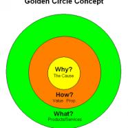 El Secreto de la Venta y los Grandes Líderes: El Golden Circle